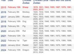 chinese new year dates 239x179jpg - Chinese New Year Dates
